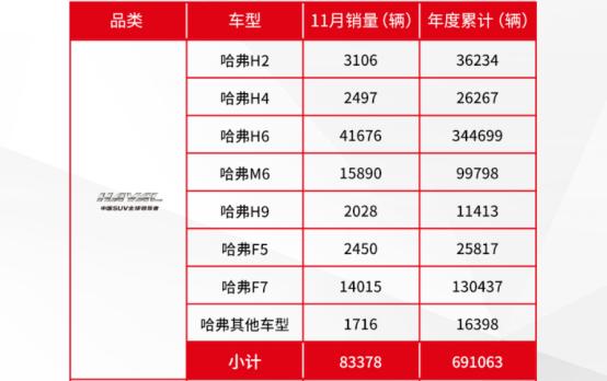 强者恒强 哈弗品牌2019年1-11月销量突破69万辆