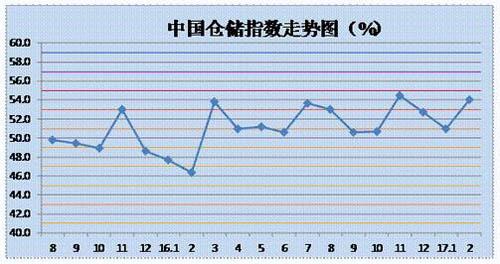 中国电商物流运行指数_中国物流仓储指数_中国电商物流指数